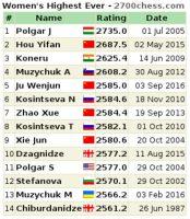 Las mejores jugadoras de ajedrez de todos los tiempos según la evaluación Elo