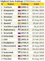 Los mejores jugadores de ajedrez de todos los tiempos según la evaluación Elo