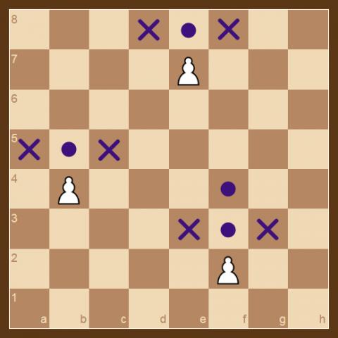 El Peón se mueve solo hacia delante, una casilla a la vez a excepción de la primera vez que se mueve un peón donde puede mover de dos casillas hacia delante. El Peón captura en diagonal.