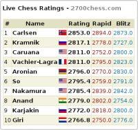 Los diez mejores ajedrecistas de la actualidad