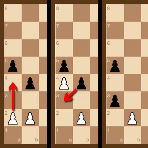 La captura al paso. En el siguiente movimiento, el Peón negro se mueve a la casilla a la que el Peón blanco habría llegado si solo se hubiera movido una casilla, ataca al Peón y lo captura al paso.