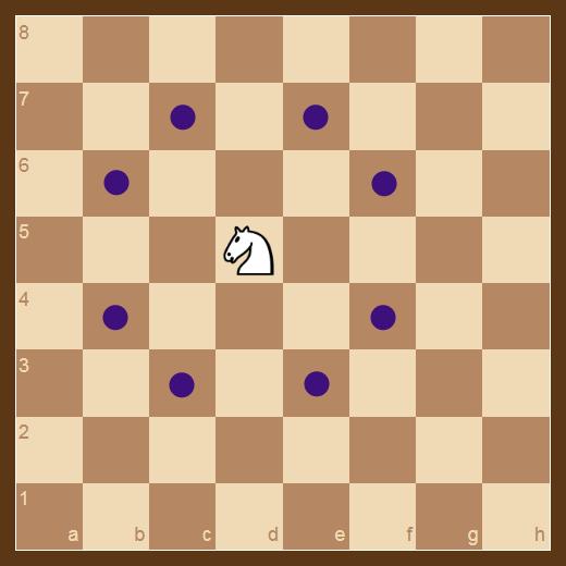 El Caballo es la única pieza que puede saltar sobre otras piezas. Se mueve dos casillas en dirección horizontal o vertical y después una casilla más en ángulo recto.