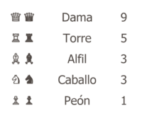 Valor relativo de las piezas de ajedrez