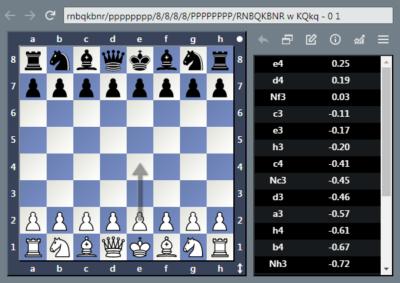 Tablero de ajedrez de análisis con editor FEN y PGN